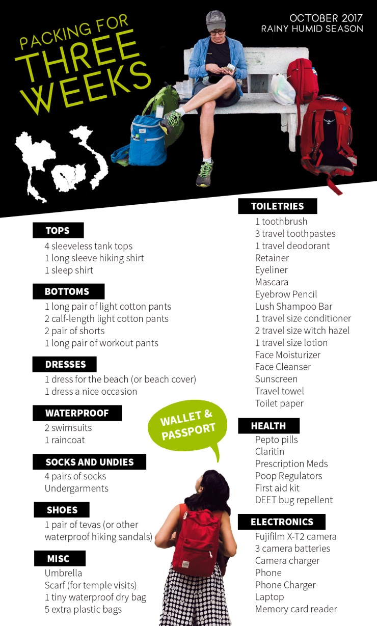 A graphic of a list of clothes, toiletries, eletronics and miscellaneous things packed on a three week trip to Southeast Asia during Monsoon Season.